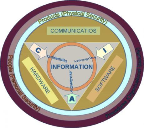 Информационная безопасность. Вид снаружи и внутри.